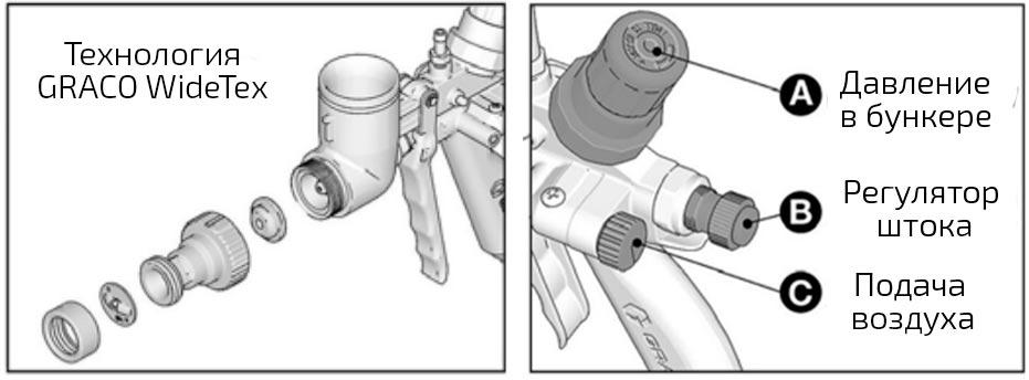 GRACO FastFinish текстурный пистолет 25D496 с компрессией в бункере купить, отзывы, характеристики | ХОППЕР-КОВШ.РФ