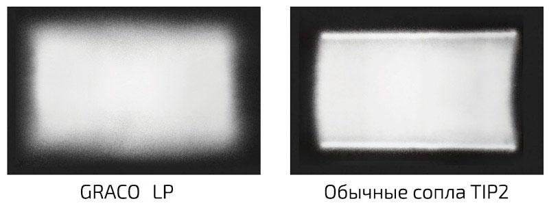 Graco LP 517 сопло для безвоздушного распыления