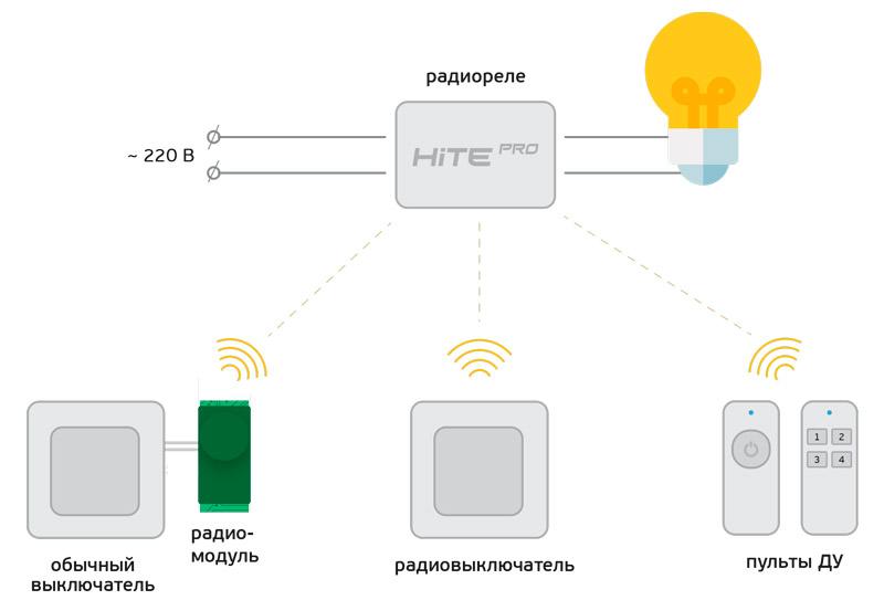 Блок радиореле HiTE PRO Relay-DIM1 (функция диммирования) купить, цена, фото, отзывы, технические характеристики | ХОППЕР-КОВШ.РФ - Волоколамское шоссе, 103, 8 800 707 02 82