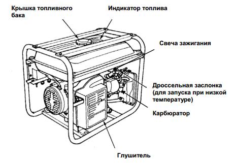Бензогенератор Moller MR/GGT6500R, бензогенератор 6,5 кВт